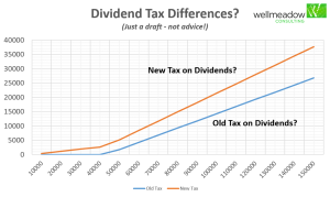 Div-Tax-Credit-Graph1